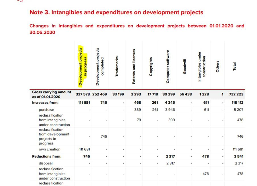 Cyberpunk 2077-ontwikkeling heeft al 100 miljoen Euro gekost