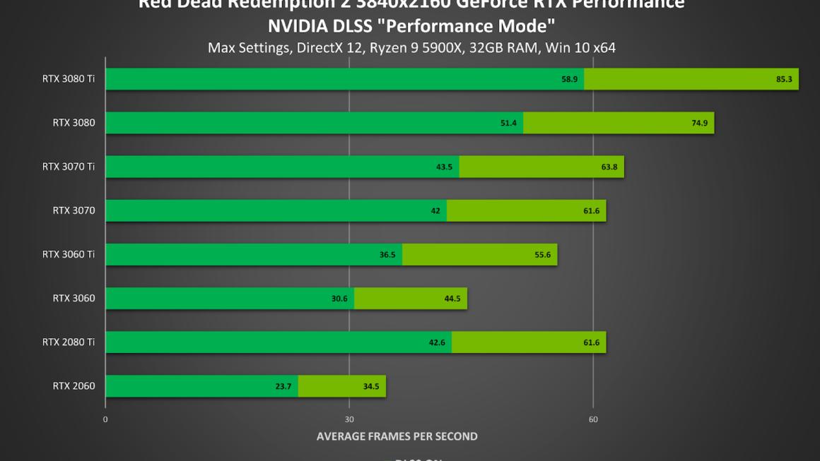 Red Dead Redemption 2 en Red Dead Online krijgen een NVIDIA DLSS prestatieverbetering tot 45% op RTX GPU's