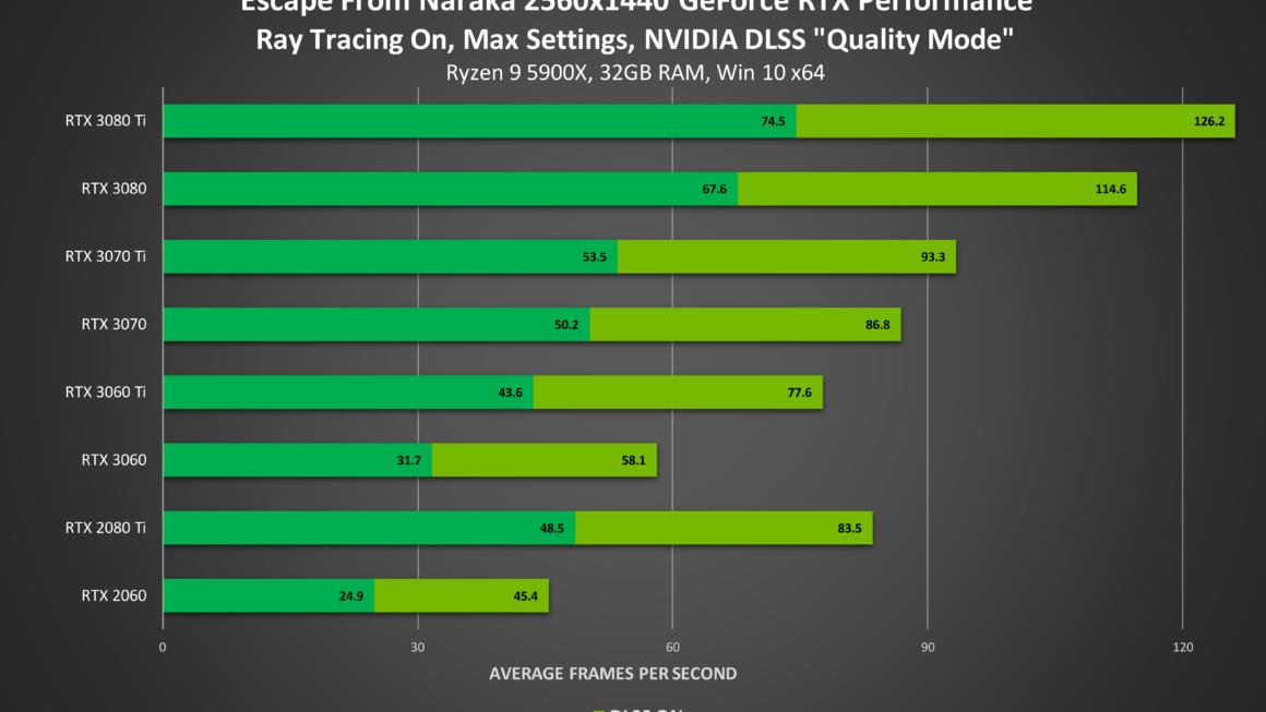 Indie-ontwikkelaar heeft zijn game Escape from Naraka gevuld met Next-Gen NVIDIA RTX-technologie