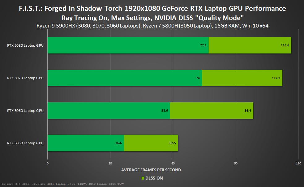 F.I.S.T.: Forged in Shadow Torch' gelanceerd met NVIDIA technologie, tot 3 keer DLSS prestatieverbetering